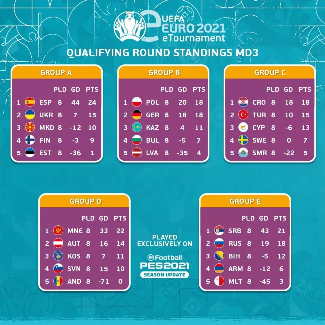 EURO2021 eTournament – Si conclude per SMR